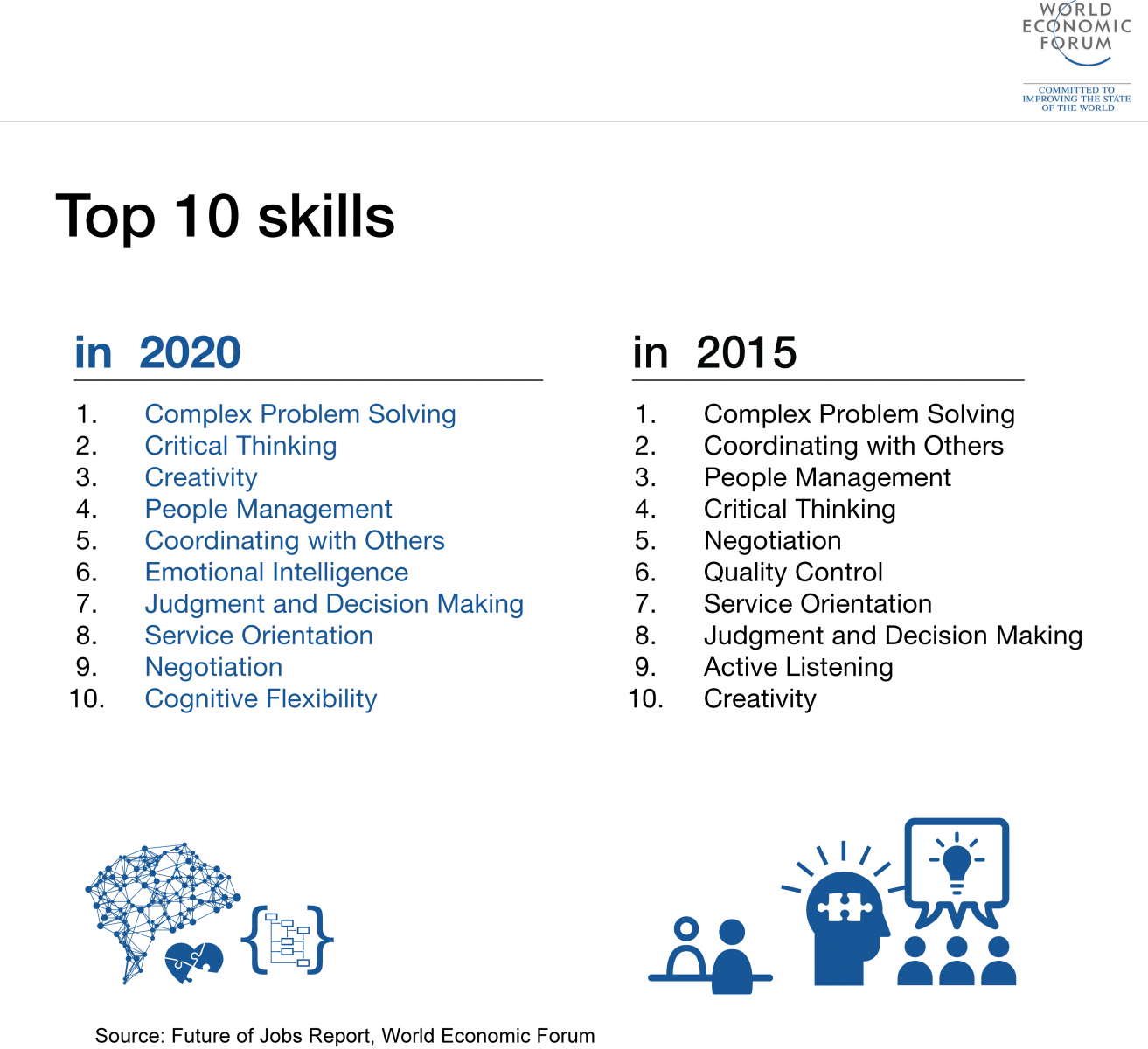 skills for the fourth industrial revolution you can see that whilst skills such a negotiation and people management are still valued they are starting to drop in importance and other skills such